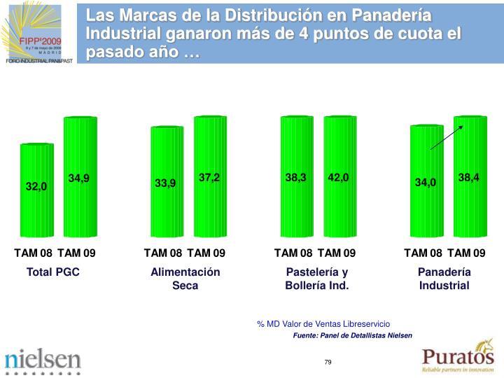 Las Marcas de la Distribución en Panadería Industrial ganaron más de 4 puntos de cuota el pasado año …