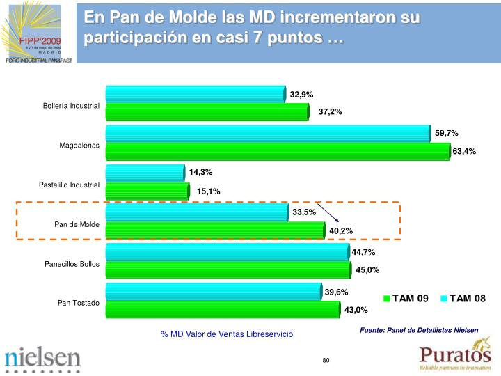 En Pan de Molde las MD incrementaron su participación en casi 7 puntos …