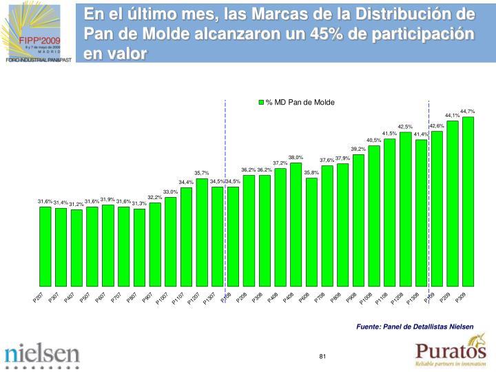 En el último mes, las Marcas de la Distribución de Pan de Molde alcanzaron un 45% de participación en valor
