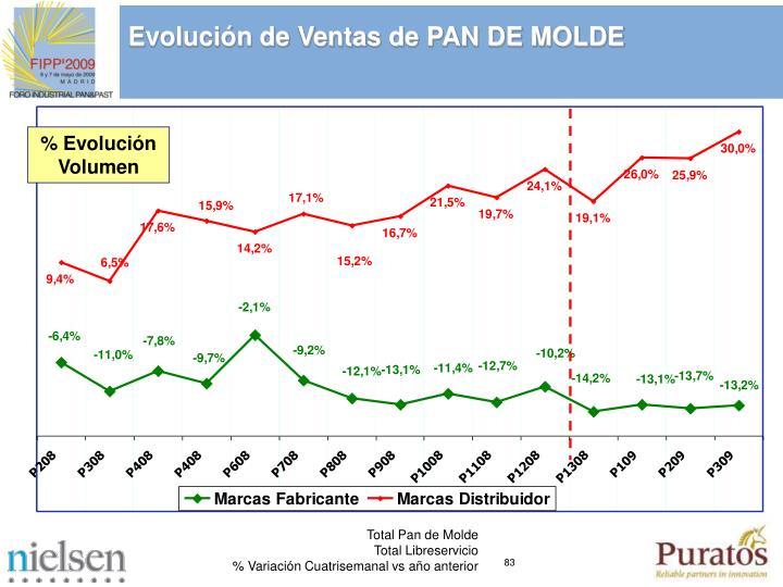 Evolución de Ventas de PAN DE MOLDE