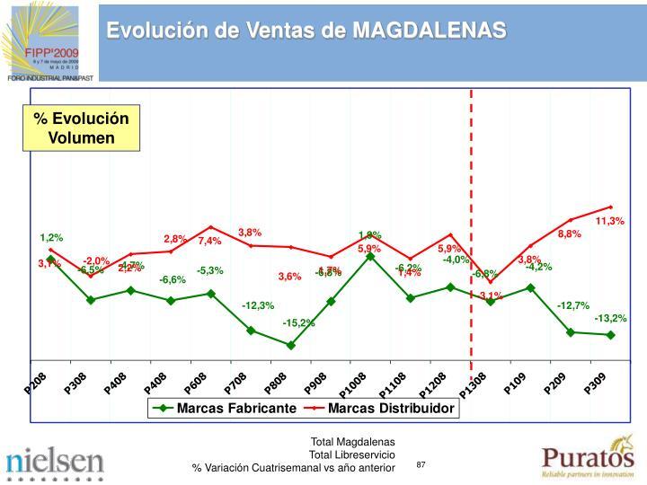 Evolución de Ventas de MAGDALENAS