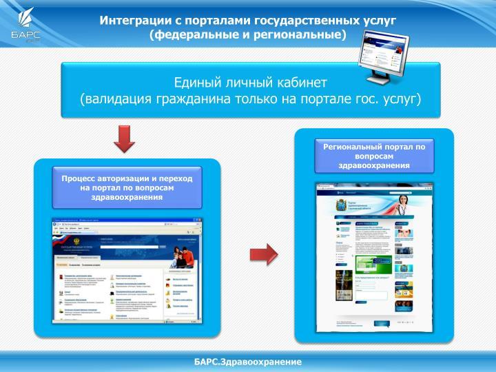 Интеграции с порталами государственных услуг