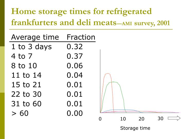 Home storage times for refrigerated frankfurters and deli meats