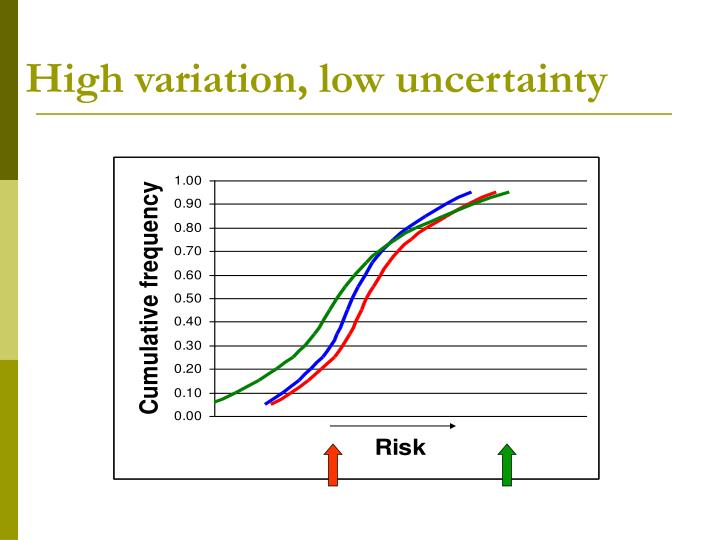 High variation, low uncertainty