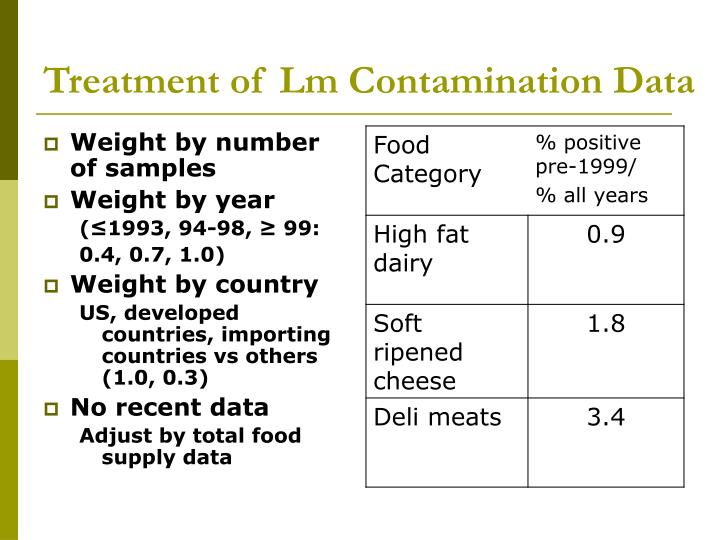 Treatment of Lm Contamination Data