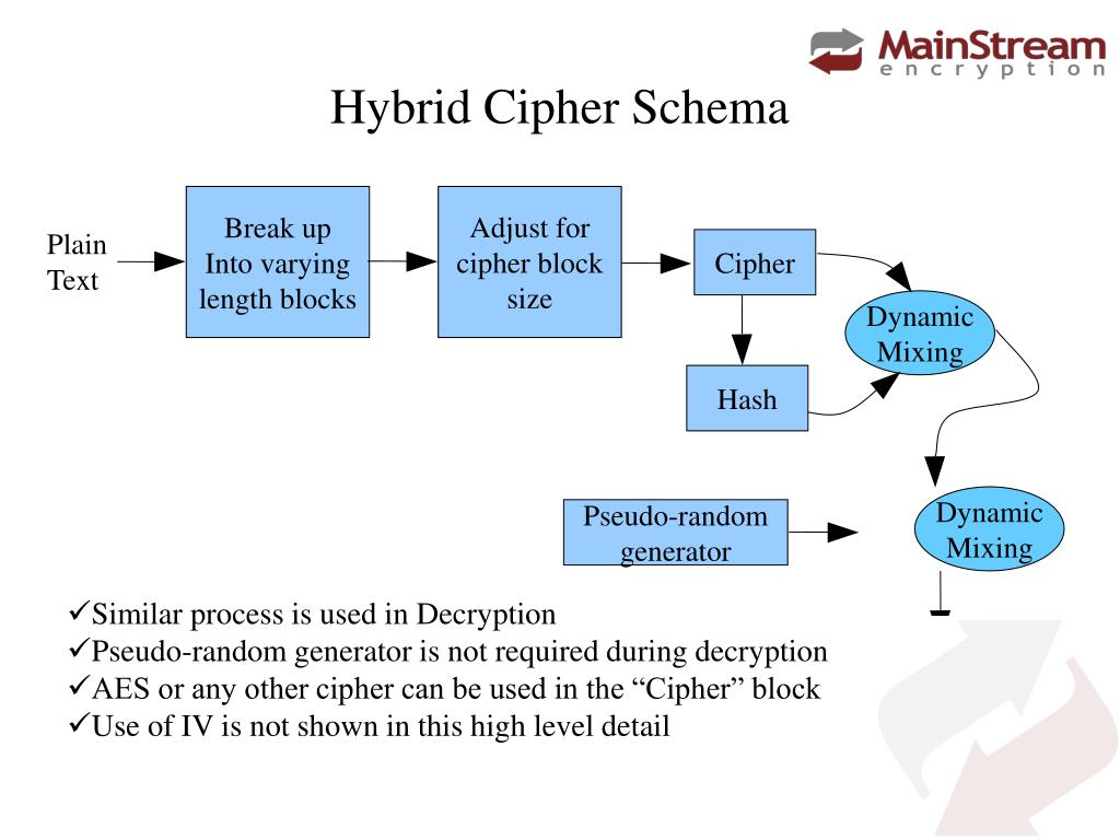 PPT - Hybrid Cipher PowerPoint Presentation - ID:4908450