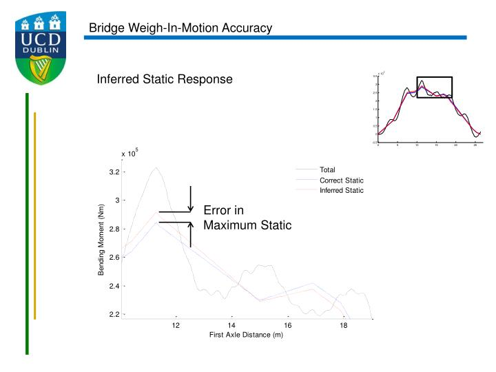 Bridge Weigh-In-Motion Accuracy