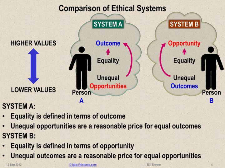 ethical systems are Ethical systems there are eight major ethical systems described in the text and one more worthy of some attention they are very briefly described here.