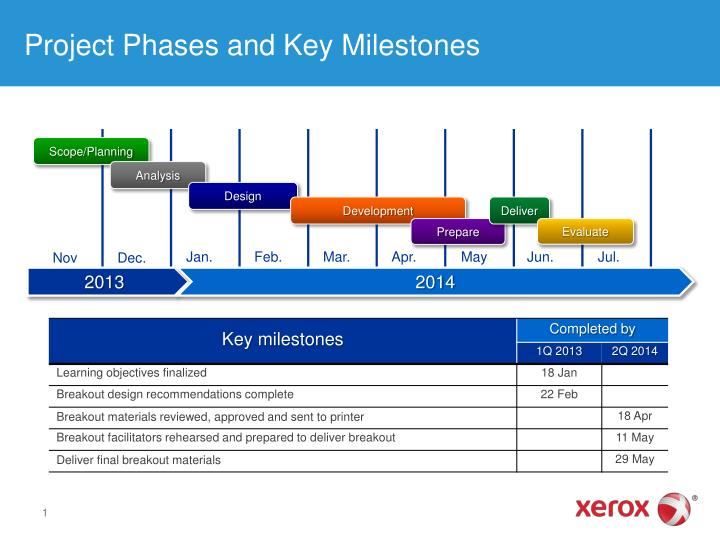 project phases and key milestones n.