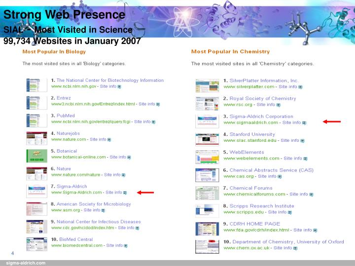 Strong Web Presence