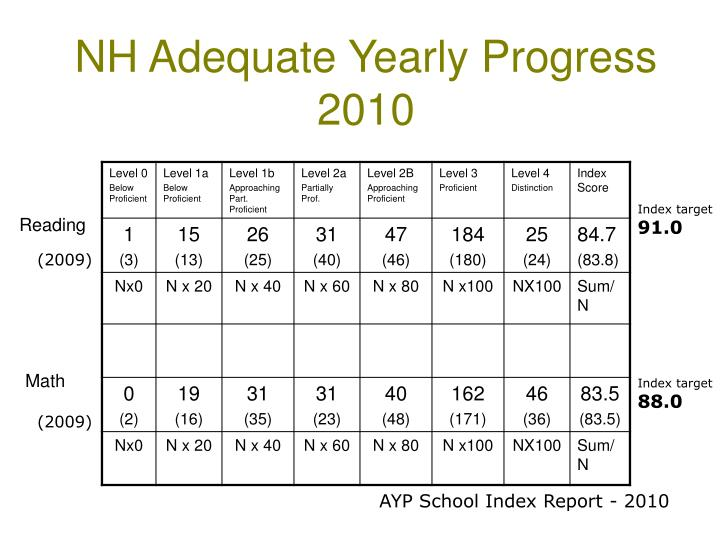 Nh adequate yearly progress 2010
