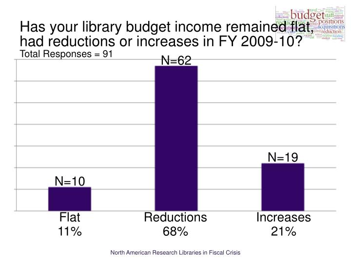 Has your library budget income remained flat, had reductions or increases in FY 2009-10?