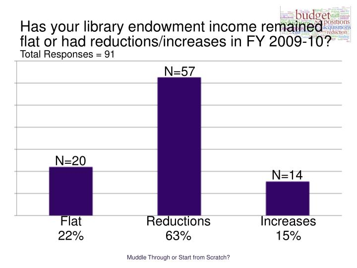 Has your library endowment income remained flat or had reductions/increases in FY 2009-10?