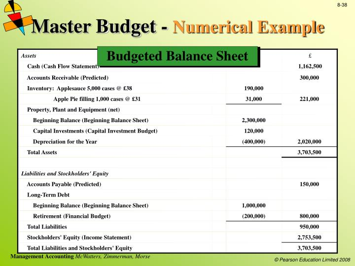 analyzing the master budget essay Components of the master budget you will analyze the master budget and its our custom writing service provides online custom written papers for.