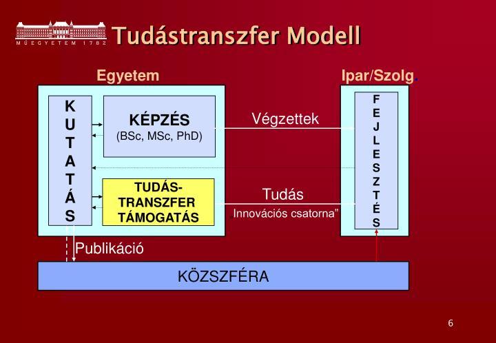 Tudástranszfer Modell