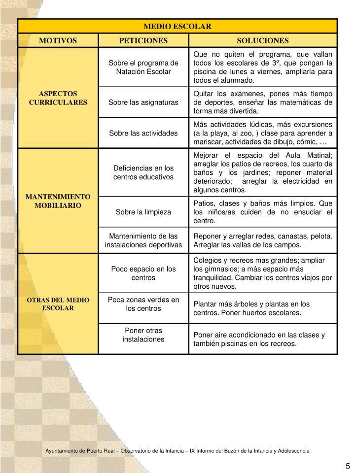 Ayuntamiento de Puerto Real – Observatorio de la Infancia – IX Informe del Buzón de la Infancia y Adolescencia
