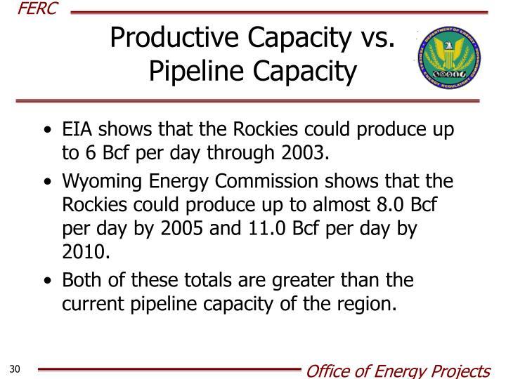 Productive Capacity vs.