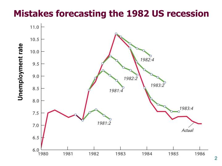 Mistakes forecasting the 1982 us recession