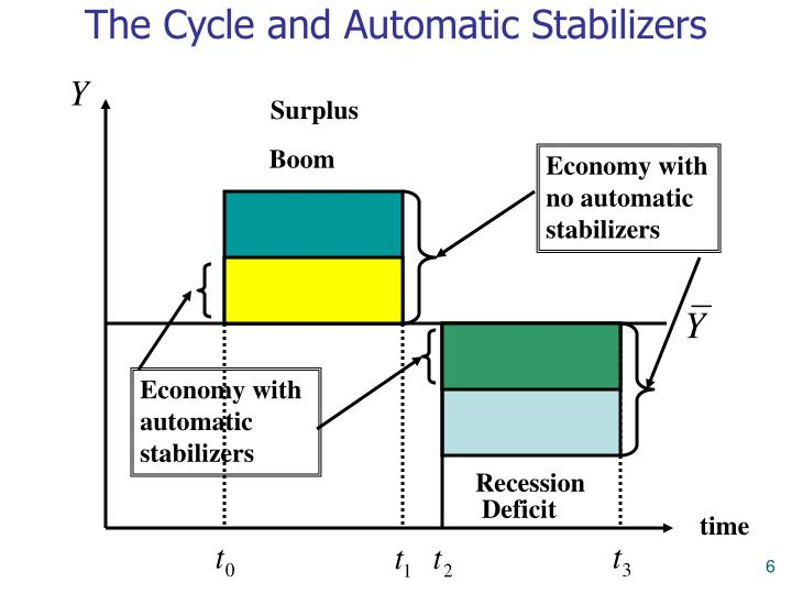 The Cycle and Automatic Stabilizers
