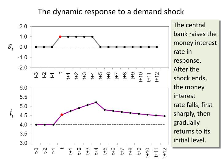 The dynamic response to a demand shock