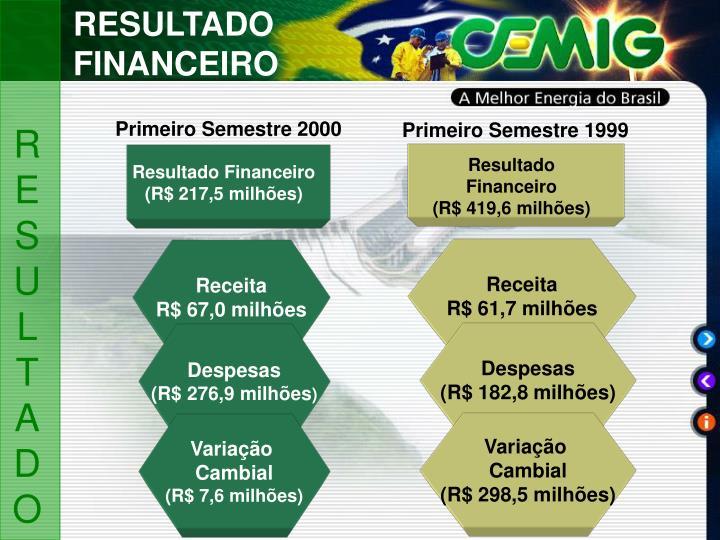 RESULTADO FINANCEIRO