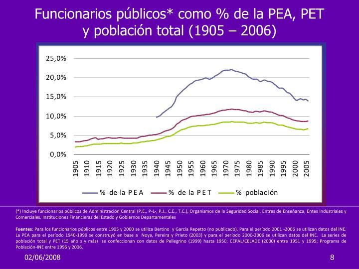 Funcionarios públicos* como % de la PEA, PET