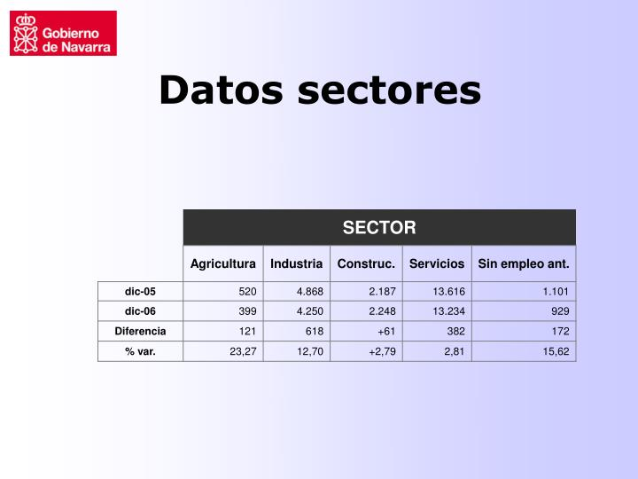 Datos sectores