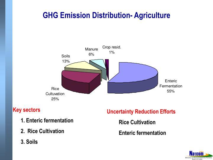 GHG Emission Distribution- Agriculture