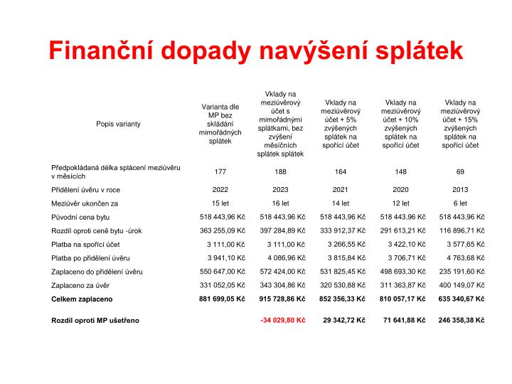 Finanční dopady navýšení splátek