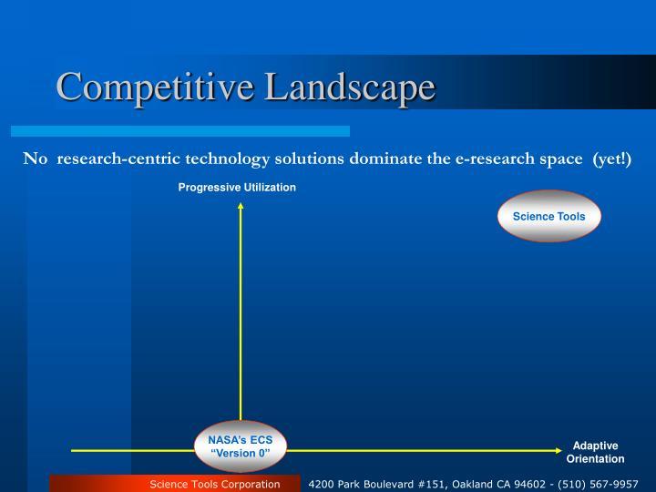 Competitive Landscape
