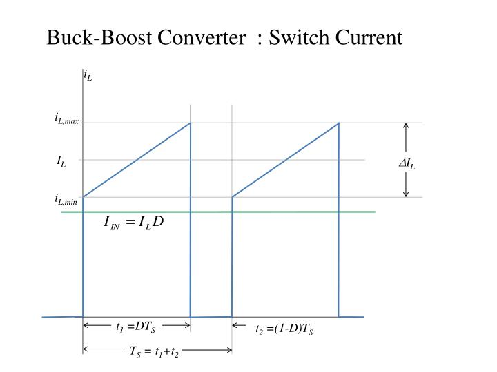 Buck-Boost Converter  : Switch Current