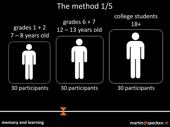 The method 1/5