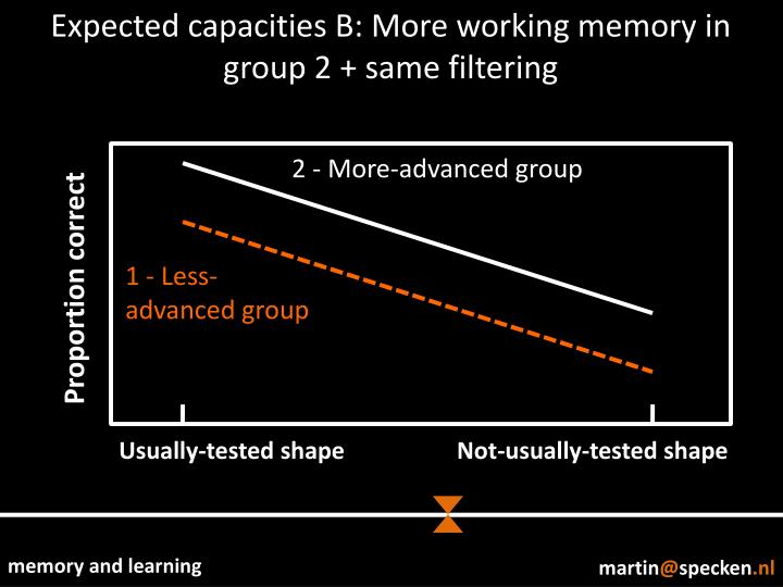 Expected capacities B: More working memory in