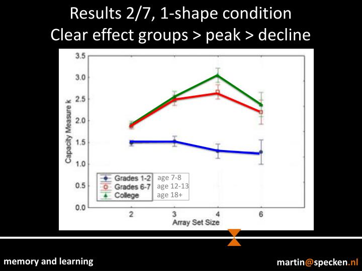 Results 2/7, 1-shape condition