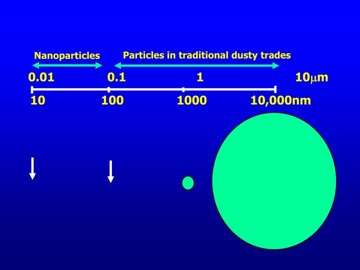 Particles in traditional dusty trades