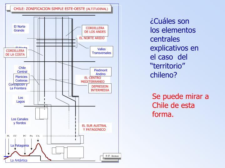 """¿Cuáles son los elementos centrales explicativos en el caso  del """"territorio"""" chileno?"""