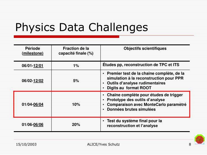 Physics Data Challenges
