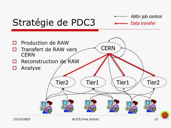 Stratégie de PDC3