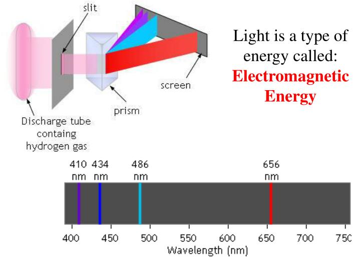 Light is a type of energy called: