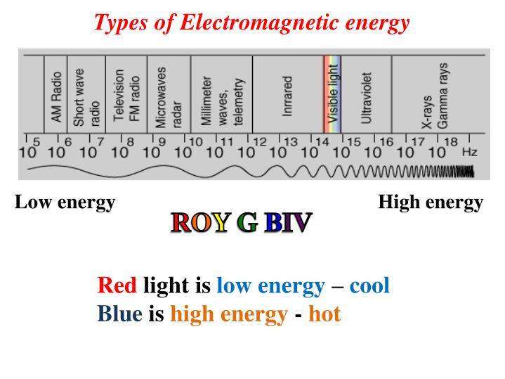 Types of Electromagnetic energy