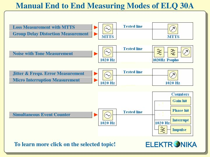 manual end to end measuring modes of elq 30a n.