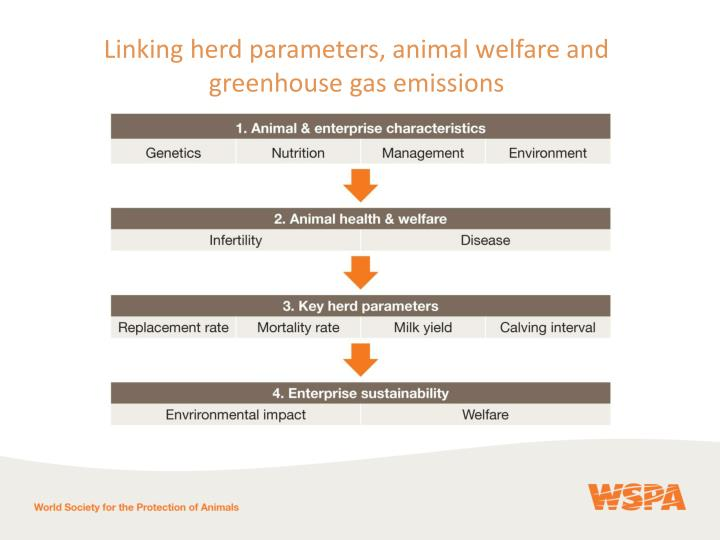 Linking herd parameters, animal welfare and greenhouse gas emissions