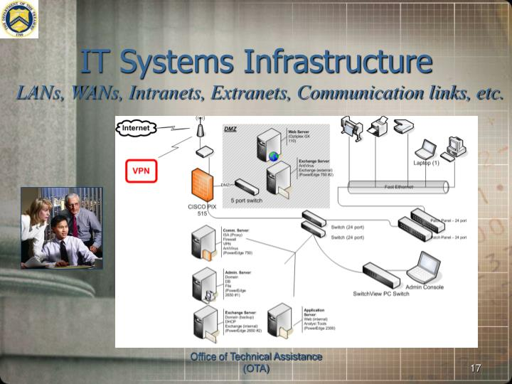 IT Systems Infrastructure