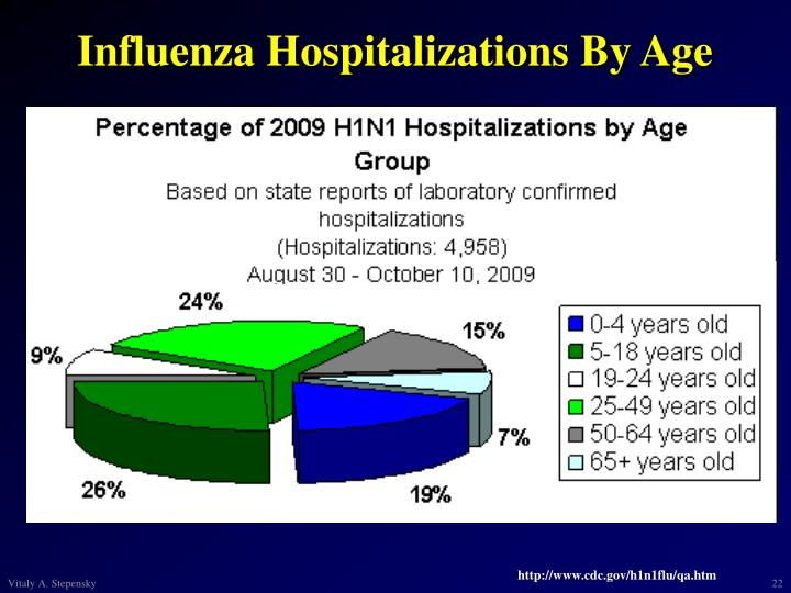 Influenza Hospitalizations By Age