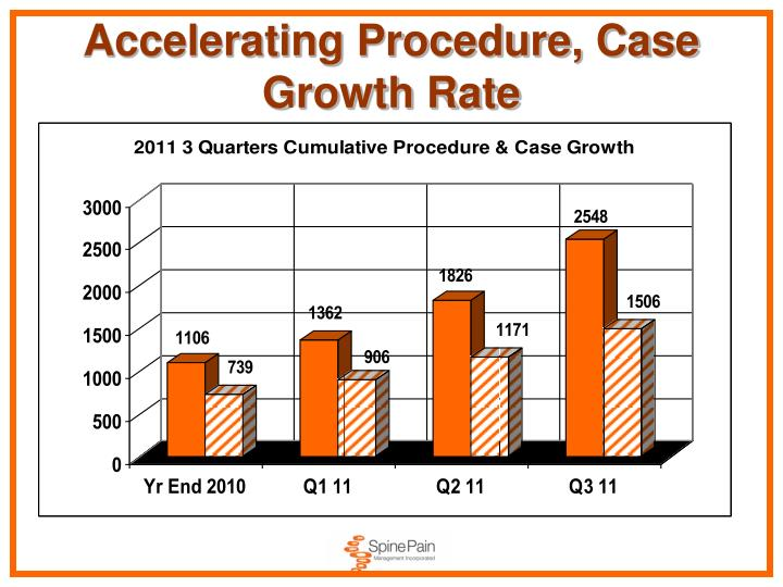Accelerating Procedure, Case Growth Rate