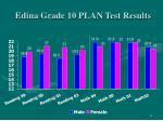 edina grade 10 plan test results
