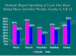 students report spending at least one hour doing these activities weekly grades 6 9 12