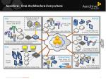 aerohive one architecture everywhere