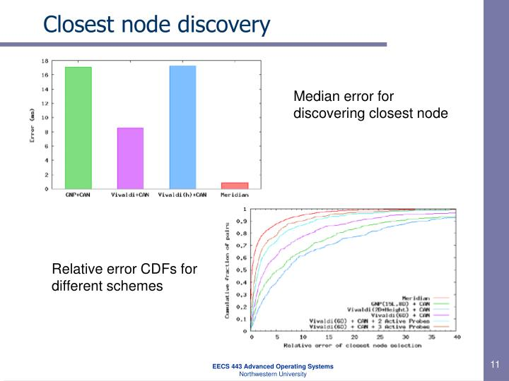 Closest node discovery