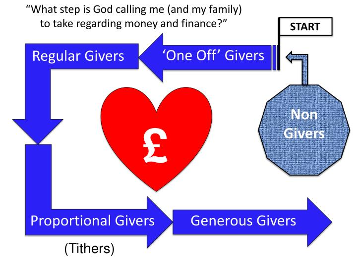 """""""What step is God calling me (and my family) to take regarding money and finance?"""""""